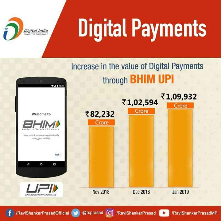 पीएम मोदी का कुरुक्षेत्र दौरा - Digital India Power To Empower Digital Payments Increase in the value of Digital Payments through BHIM UPI 1 , 09 , 932 1 , 02 , 594 82 , 232 Crore Crore Welcome to BHIM ) Crore BHARAT INTERFACE FOR MONEY Now send & receive money instantly using your mobile NEXT UPI » Nov 2018 Dec 2018 Jan 2019 UNIFIED PAYMENTS INTERFACE f / RavishankarPrasadOfficial @ rsprasad O RaviShankar Prasad Ravishankar PrasadMP - ShareChat