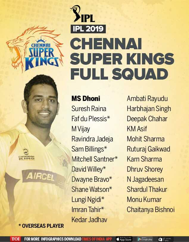 আইপিএল খবর - IPL IPL 2019 CHENNAI SUPER CHENNAI SUPER KINGS FULL SQUAD MS Dhoni Suresh Raina Faf du Plessis * M Vijay Ravindra Jadeja Sam Billings * Mitchell Santner * David Willey * Dwayne Bravo * Shane Watson * Lungi Ngidi * Imran Tahir * Kedar Jadhav Ambati Rayudu Harbhajan Singh Deepak Chahar KM Asif Mohit Sharma Ruturaj Gaikwad Karn Sharma Dhruv Shorey N Jagadeesan Shardul Thakur Monu Kumar Chaitanya Bishnoi KINO AIRCEL * OVERSEAS PLAYER TOI FOR MORE INFOGRAPHICS DOWNLOAD TIMES OF INDIA APP App Store Google play - ShareChat
