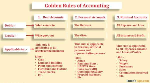 ଯୁକ୍ତ ଦୁଇ ପରୀକ୍ଷା 2019 - Golden Rules of Accounting 1 . Real Accounts 2 . Personal Accounts 3 . Nominal Accounts Debit : What comes in The Receiver All Expense and Loss Credit : What goes out The Giver All Income and Profit Applicable to : This rule is applicable to all assets of the business Like : • Cash • Land and Building • Plant and Machine • Furniture and Fixture • Trade marks . This rule is applicable to Persons , artificial persons and representative persons Likes • Aman • Ram And Sons . • HAPPSS Store . • Bank A / C ( SBI ) • Outstanding Salary • Prepaid Expenses • Etc . This rule is applicable to all Expenses , Income and Losses / Profits Likes • Salary • Wages • Purchases • Sales • Commission Received • Ete . • Etc . Tutor ' s Tips . com - ShareChat