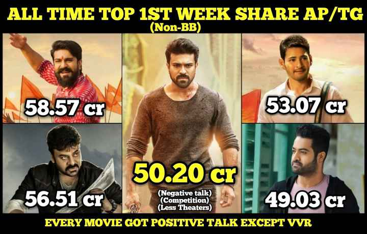 🎥టాలీవుడ్ పందెంకోళ్లు - ALL TIME TOP 1ST WEEK SHARE AP / TG ( Non - BB ) 58 . 57 cr 53 . 07 cr 50 . 20 cr 56 . 51 cr ( Negative talk ) ( Competition ) ( Less Theaters ) 49 . 03 cr EVERY MOVIE GOT POSITIVE TALK EXCEPT VVR - ShareChat