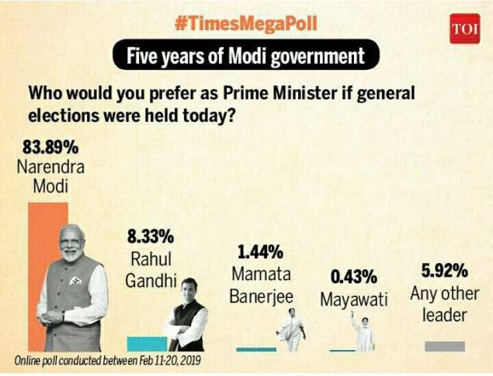 ಮೋದಿ ಅಭಿಮಾನಿ - TOI # TimesMegapoli Five years of Modi government Who would you prefer as Prime Minister if general elections were held today ? 83 . 89 % Narendra Modi 8 . 33 % Rahul Gandhi 1 . 44 % Mamata Banerjee 0 . 43 % Mayawati 5 . 92 % Any other leader Online poll conducted between Feb 11 - 20 , 2019 - ShareChat