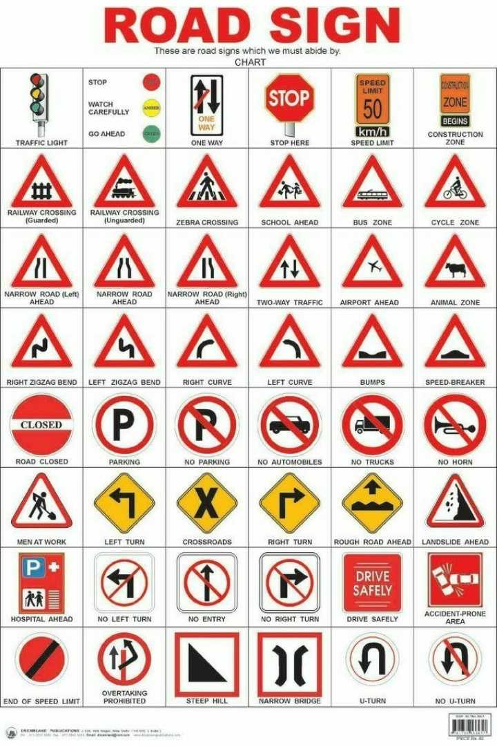 👩💻ସାଧାରଣ ଜ୍ଞାନ - ROAD SIGN These are road signs which we must abide by . CHART STOP SPEED LIMIT STOP ZONE WATCH CAREFULLY 50 ONE WAY GO AHEAD km / h SPEED LIMIT BEGINS CONSTRUCTION ZONE TRAFFIC LIGHT ONE WAY STOP HERE A A A A A A OE RAILWAY CROSSING ( Guarded ) RAILWAY CROSSING ( Unguarded ) ZEBRA CROSSING SCHOOL AHEAD BUS ZONE CYCLE ZONE NARROW ROAD ( Left ) AHEAD NARROW ROAD AHEAD NARROW ROAD ( Right ) AHEAD TWO - WAY TRAFFIC AIRPORT AHEAD ANIMAL ZONE RIGHT ZIGZAG BEND LEFT ZIGZAG BEND RIGHT CURVE LEFT CURVE BUMPS SPEED - BREAKER CLOSED ROAD CLOSED PARKING NO PARKING NO AUTOMOBILES NO TRUCKS NO HORN MEN AT WORK LEFT TURN CROSSROADS RIGHT TURN ROUGH ROAD AHEAD LANDSLIDE AHEAD P DRIVE SAFELY HOSPITAL AHEAD   NO LEFT TURN NO ENTRY NO RIGHT TURN DRIVE SAFELY ACCIDENT - PRONE AREA END OF SPEED LIMIT OVERTAKING PROHIBITED STEEP HILL NARROW BRIDGE U - TURN NO U - TURN DREAMLAND NICARONS - ShareChat