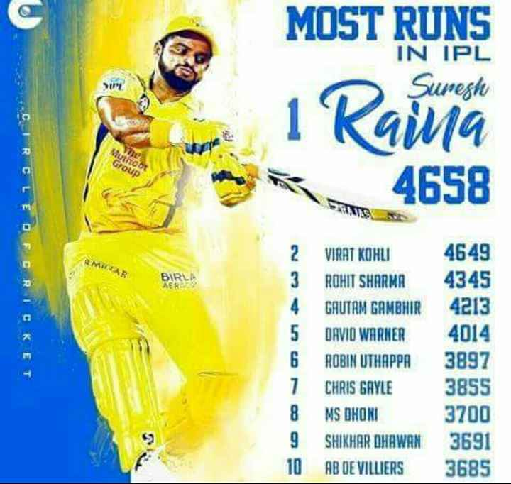 Suresh Raina Birthday - MOST RUNS Suresh IN IPL 1 Kaina 4658 BIRL Κ Ε VIRAT KOHLI ROHIT SHARMA GAUTAM GAMBHIR DAVID WARNER ROBIN UTHAPPA CHRIS GAYLE MS DHONI SHIKHAR DHAWAN AB DE VILLIERS 4649 4345 4213 4014 3897 3855 3700 3691 3685 Ι - ShareChat