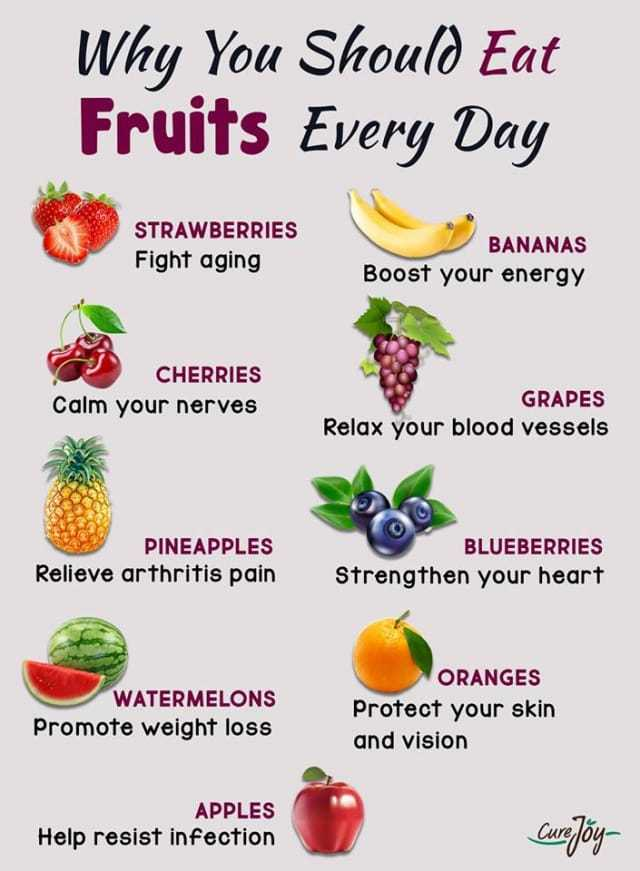 fruits - Why You Should Eat Fruits Every Day STRAWBERRIES Fight aging BANANAS Boost your energy CHERRIES Calm your nerves GRAPES Relax your blood vessels PINEAPPLES Relieve arthritis pain BLUEBERRIES Strengthen your heart WATERMELONS Promote weight loss ORANGES Protect your skin and vision APPLES Help resist infection Canjiy - ShareChat