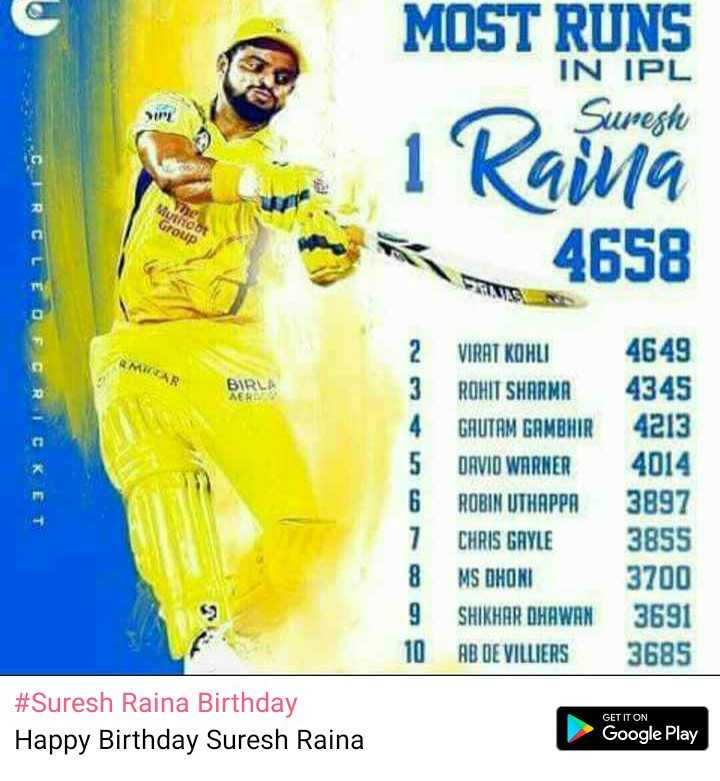Suresh Raina Birthday - IN IPL Sureste MOST RUNS 1 Rai 4658 BIR VIRAT KOHLI ROHIT SHARMA GAUTAM GAMBHIR DAVID WARNER ROBIN UTHAPPA CHRIS GAYLE MS DHONI SHIKHAR DHAWAN AB DE VILLIERS 4649 4345 4213 4014 3897 3855 3700 3691 3685 # Suresh Raina Birthday Happy Birthday Suresh Raina GET IT ON Google Play - ShareChat