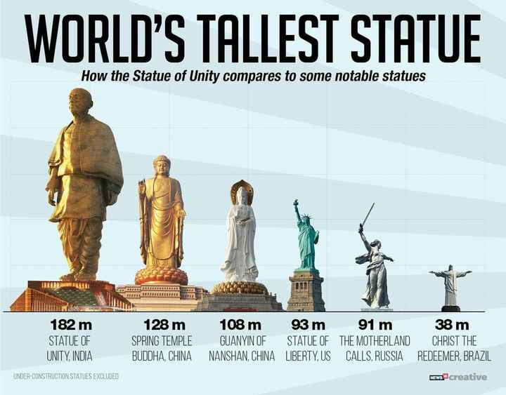ସର୍ଦ୍ଦାର ବଲ୍ଲଭ ଭାଇ ପଟେଲଙ୍କ ଜୟନ୍ତୀ - WORLD ' S TALLEST STATUE How the Statue of Unity compares to some notable statues 182 m STATUE OF UNITY , INDIA 128 m SPRING TEMPLE BUDDHA , CHINA 108 m 93 m 91 m GUANYIN OF STATUE OF THE MOTHERLAND NANSHAN , CHINA LIBERTY , US CALLS , RUSSIA 38 m CHRIST THE REDEEMER , BRAZIL rawa creative UNDER - CONSTRUCTION STATUES EXCLUDED - ShareChat