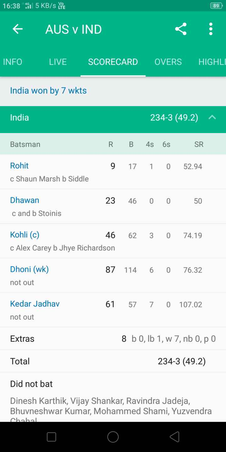 🏏AUS vs IND 3rd ODI - 16 : 38 95 KB / S YE 89 + AUS VIND : INFO LIVE SCORECARD OVERS HIGHLI India won by 7 wkts India 234 - 3 ( 49 . 2 ) ^ Batsman R . B 4s 6s SR 9 17 1 0 52 . 94 Rohit c Shaun Marsh b Siddle 23 46 0 Dhawan cand b Stoinis 0 50 62 3 0 74 . 19 Kohli ( c ) 46 c Alex Carey b Jhye Richardson Dhoni ( wk ) not out 87 114 6 0 76 . 32 61 57 7 0 107 . 02 Kedar Jadhav not out Extras 8 b 0 , lb 1 , w 7 , nb 0 , p 0 Total 234 - 3 ( 49 . 2 ) Did not bat Dinesh Karthik , Vijay Shankar , Ravindra Jadeja , Bhuvneshwar Kumar , Mohammed Shami , Yuzvendra امطمطم - ShareChat