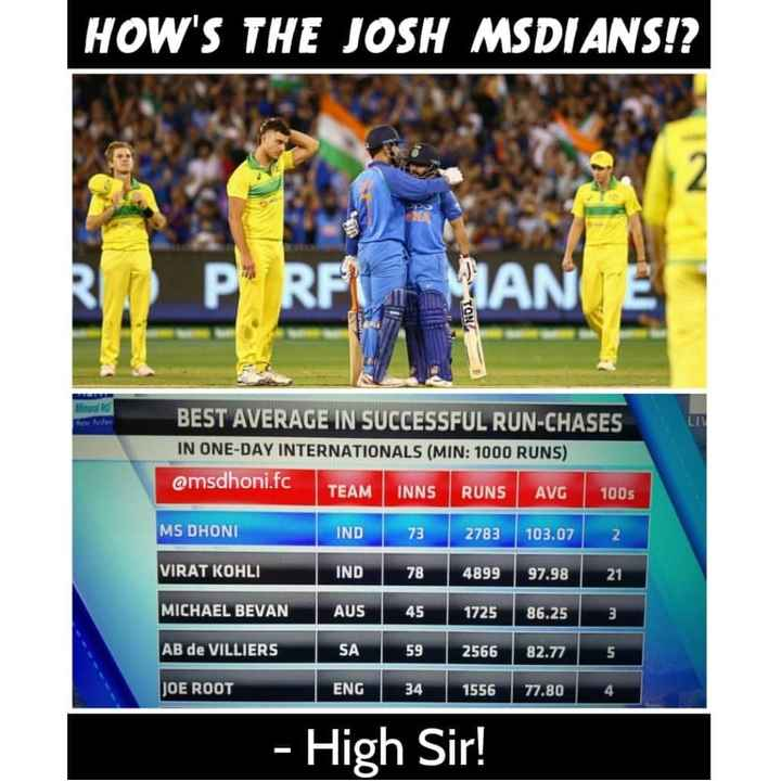 🏏AUS vs IND 3rd ODI - HOW ' S THE JOSH MSDI ANS ! ? MIAN TON We BEST AVERAGE IN SUCCESSFUL RUN - CHASES IN ONE - DAY INTERNATIONALS ( MIN : 1000 RUNS ) amsdhoni . fc TEAM INNS RUNS AVG 100s MS DHONI IND 73 2783 103 . 07 VIRAT KOHLI IND 78 4899 97 . 98 21 MICHAEL BEVAN AUS 45 1725 86 . 25 AB de VILLIERS 59 SA ENG 59 34 2566 1556 82 . 77 77 . 80 JOE ROOT 4 - High Sir ! - ShareChat