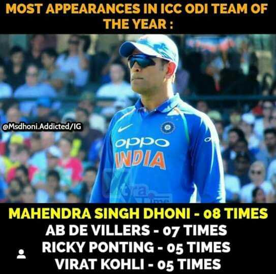 ICC ಅವಾರ್ಡ್ಸ್ - MOST APPEARANCES IN ICC ODI TEAM OF THE YEAR : @ Msdhoni . Addicted / IG орро INDIA MAHENDRA SINGH DHONI - 08 TIMES AB DE VILLERS - 07 TIMES RICKY PONTING - 05 TIMES VIRAT KOHLI - 05 TIMES - ShareChat