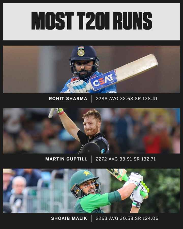🏏NZ vs IND 2nd T20 - MOST T20I RUNS OD ROHIT SHARMA 2288 AVG 32 . 68 SR 138 . 41 MARTIN GUPTILL 2272 AVG 33 . 91 SR 132 . 71 SHOAIB MALIK 2263 AVG 30 . 58 SR 124 . 06 - ShareChat