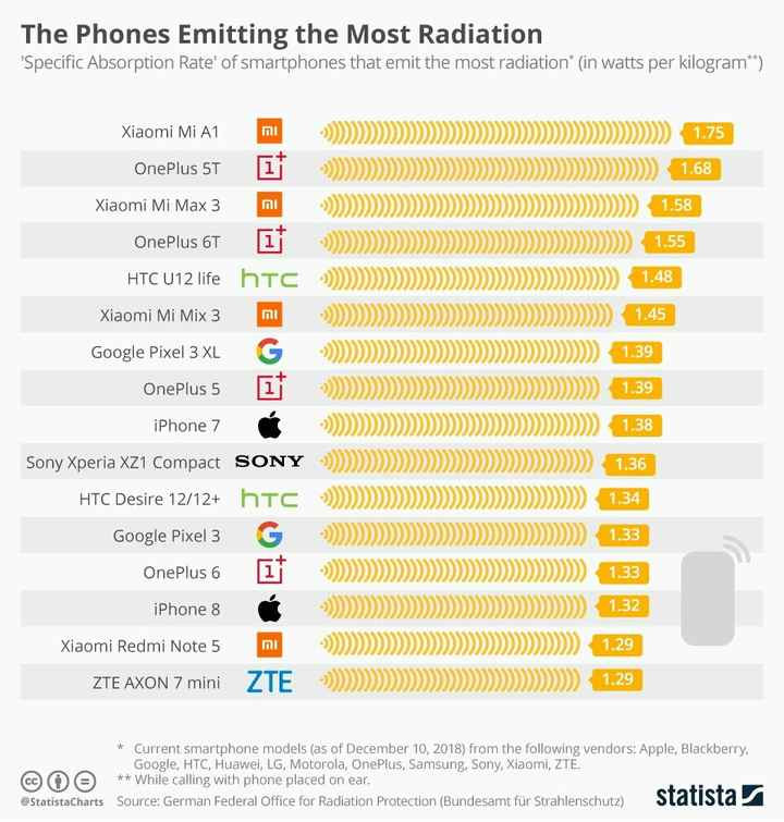 """Technology - The Phones Emitting the Most Radiation ' Specific Absorption Rate ' of smartphones that emit the most radiation * ( in watts per kilogram * * ) Xiaomi Mi A1 . ) ) ) > > > > > > > > > > > > > > > > > > > > > > > > > > > > > > > > > > > > > > > > > > > > > > > > > ) 1 . 75 OnePlus 5T 1 - ) ) > > > > > > > > > > > > > > > > > > > > > > > > > > > > > > > > > > > > > > > > > > > > > > > ) 1 . 68 Xiaomi Mi Max 3 m = ) ) > > > > > > > > > > > > > > > > > > > > > > > > > > > > > > > > > > > > > > > > > > > > ) 1 . 58 OnePlus 6T : ) ) ) > > > > > > > > > > > > > > > > > > > > > > > > > > > > > > > > > > > > > > > > > > > > ) 1 . 55 HTC U12 life htc : ) ) } } } } } } } } } } } } } } } } } } } } } } } } } } ) 1 . 48 Xiaomi Mi Mix 3 : ) ) ) ) > > > > > > > > > > > > > > > > > > > > > > > > > > > > > > > > > ) 1 . 45 Google Pixel 3 XL G - ) ) > > > > > > > > > > > > > > > > > > > > > > > > > > > > > > > > > > > > > > ) 1 . 39 OnePlus 5 1 ) ) ) ) > > > > > > > > > > > > > > > > > > > > > > > > > > > > > > > > > > > > > ) 1 . 39 iPhone 7 """" - > ) > > > > > > > > > > > > > > > > > > > > > > > > > > > > > > > > > > > > > > > ) 1 . 38 1 . 48 וה 1 . 45 1 . 39 1 . 38 Sony Xperia XZ1 Compact SON 1 . 36 HTC Desire 12 / 12 + hro Google Pixel 3 G OnePlus 6 17 iPhone 8 Xiaomi Redmi Note 5 m ) ) ) ) ) 1 . 34 : ) ) ) > > > > > > > > > > > > > > > > > > > > > > > > > > > > > > > > > > > > ) 1 . 33 ) ) ) > > > > > > > > > > > > > > > > > > > > > > > > > > > > > > > > > > ) 1 . 33 1 . 32 = ) ) ) > > > > > > > > > > > > > > > > > > > > > > > > > > > > > > > > > > ) 1 . 29 ZTE AXON 7 mini 1 . 29 * Current smartphone models ( as of December 10 , 2018 ) from the following vendors : Apple , Blackberry , Google , HTC , Huawei , LG , Motorola , OnePlus , Samsung , Sony , Xiaomi , ZTE . CCO O * * While calling with phone placed on ear . @ StatistaCharts Source : German Federal Office for Radiation Protection ( Bundesamt für Strahlenschutz ) Statista - ShareChat"""