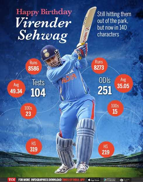वीरेन्द्र सहवाग बर्थडे - Happy Birthday Virender Sehwag Still hitting them out of the park , but now in 140 characters OSOHN Runs 8586 Runs 8273 1 Tests ODIS Avg WINDIA Avg 35 . 05 49 . 34 104 251 100s 100s 23 15 319 HS 219 TOI FOR MORE INFOGRAPHICS DOWNLOAD TIMES OF INDIA APP - ShareChat