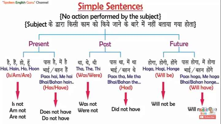 Spoken English - Spoken English Guru Channel Simple Sentences { No action performed by the subject } { Subject & greu Poet 74 ) Por R $ Å TY CAR RENT } Present Past Past Future The net TH ET , À e EAT , ET , Š T , H ert , et , ef 4 OTT , À T EN , ETA , NYT ET , Hai , Hain , Ho , Hoon 475 / 657 Tha , The , Thi 475 / 651 Hoga , Hogi , Honge $ / EH ( ls / Am / Are ) Paas hai , Me hai ( Was / Were ) Paas tha , Me tha ( Will be ) Paas hoga , Me hoga Bhai / Bahan hain . . Bhai / Bahan the . . . Bhai / Bahan honge . . . ( Has / Have ) ( Had ) ( Will have ) ( ls / Am / Arejoon T5 / TCH T ore on Will not be Is not Am not Are not Was not Were not Did not have Will Foolish qe Does not have Do not have Subscribe - ShareChat