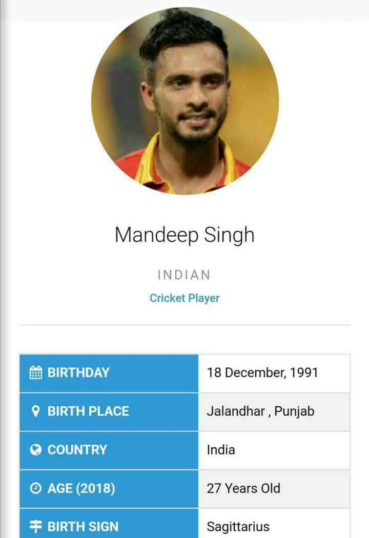 today's birthday 🎂🎈 - Mandeep Singh INDIAN Cricket Player BIRTHDAY 18 December , 1991 BIRTH PLACE Jalandhar , Punjab COUNTRY India O AGE ( 2018 ) 27 Years Old # BIRTH SIGN Sagittarius - ShareChat