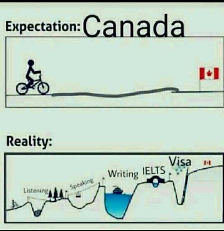 ghaint pics - Expectation : Expectation : Canada Reality : Writing IELTS Visa Listening Speaking - ShareChat
