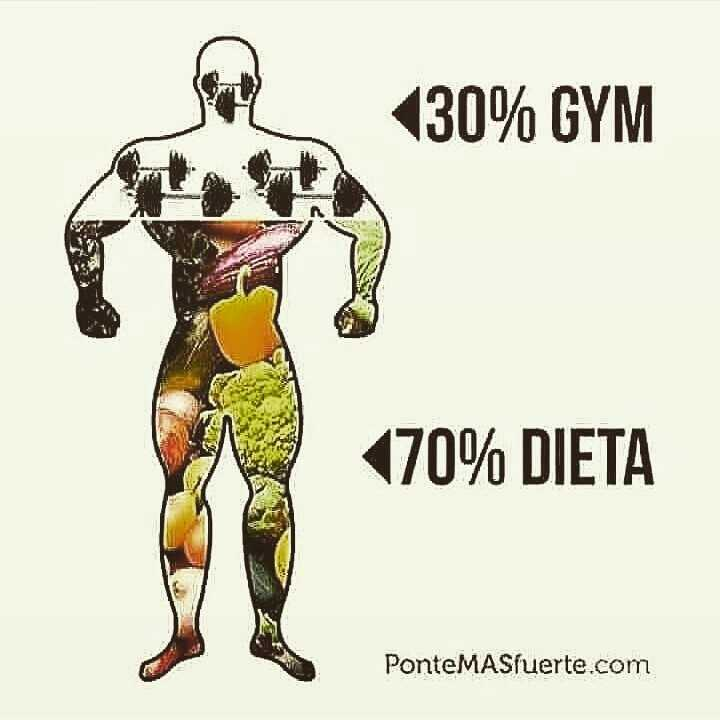 ਫਿਟਨੈੱਸ - ( 30 % GYM 70 DIETA PonteMASfuerte . com - ShareChat